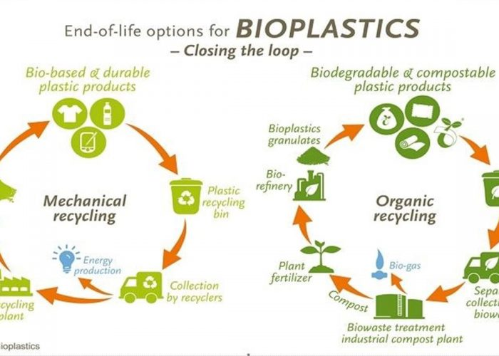Get to Know About Bioplastic, a Technology for Saving the Environment